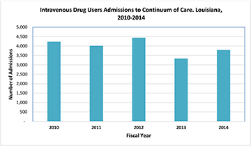 Intravenous Drug Users Admissions to Continuum of Care. Louisiana, 2010-2014 - Click to Enlarge